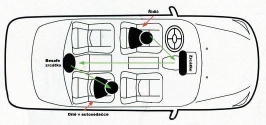 BeSafe - Oglindă retrovizoare pentru scaunele rear facing. 2